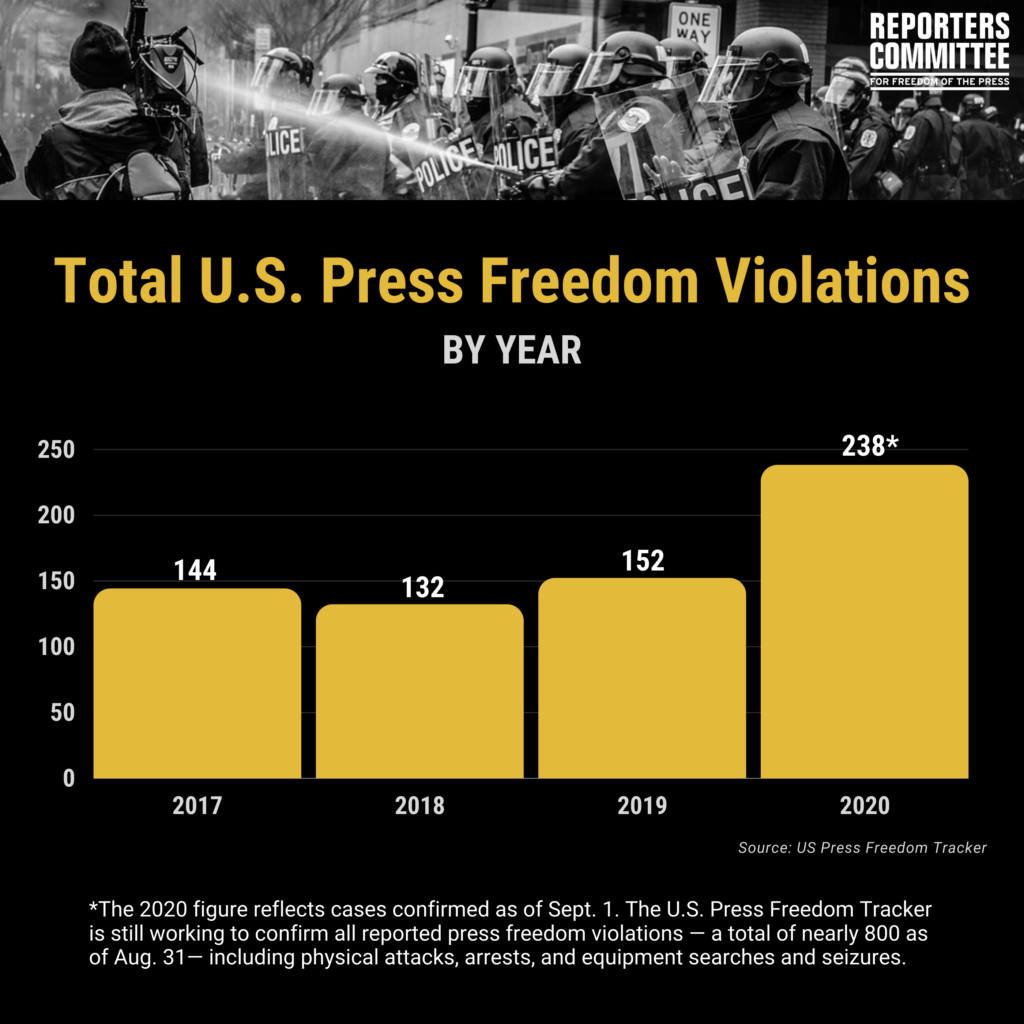 Graphic showing total press freedom violations by year